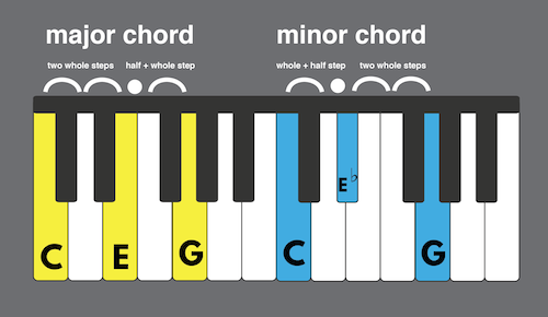 Major and Minor Chords Being Displayed On Keyboard
