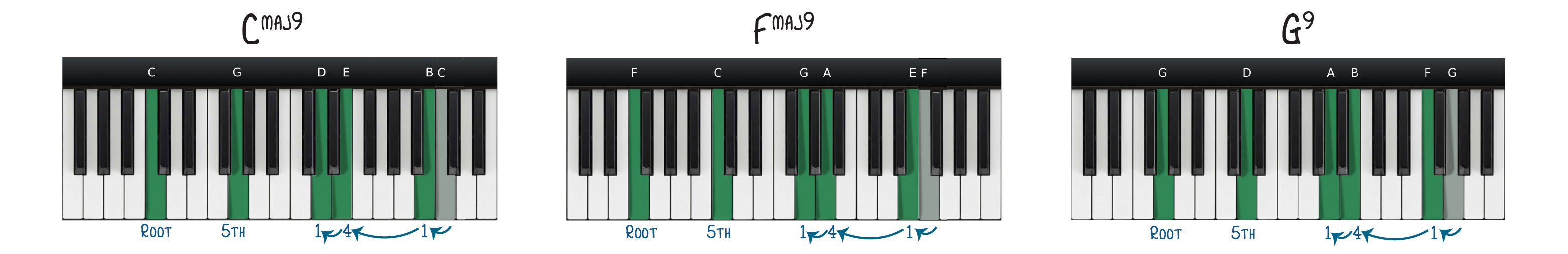 A different set of chords